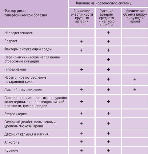 Эссенциальная гипертензия: симптомы, лечение
