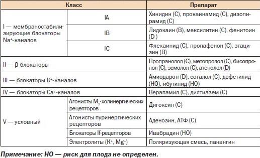 Антиаритмические препараты список и характеристики