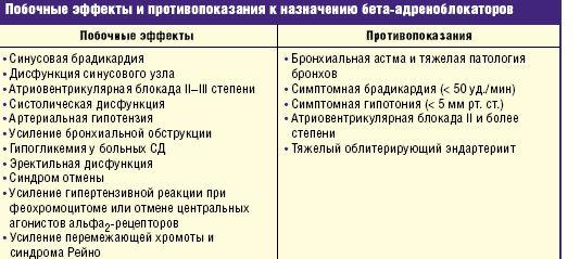 Бета-блокаторы: список препаратов